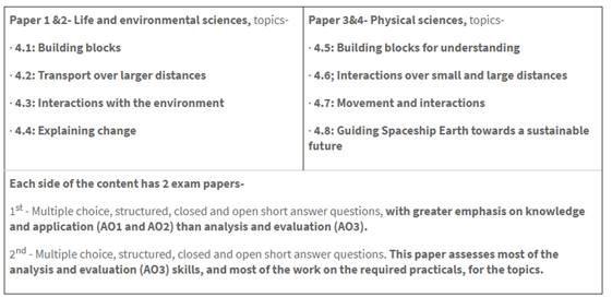 KS4 science